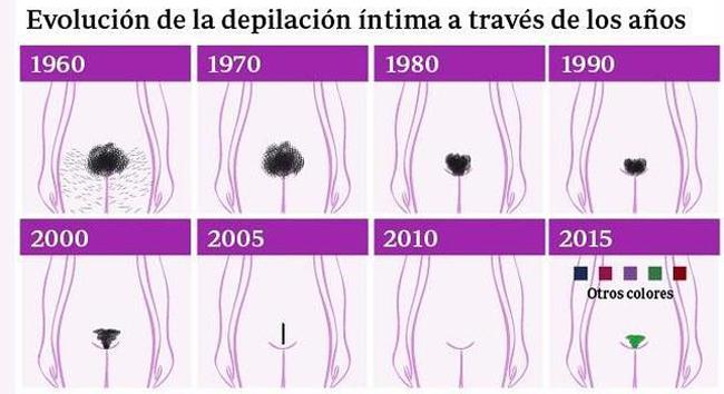 evolucion-depilacion